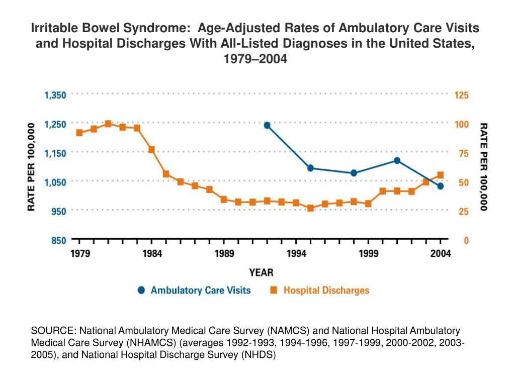 Irritable Bowel Syndrome:  Age-Adjusted Rates of Ambulatory Care Visits and Hospital Discharges With All-Listed Diagnoses in the United States, 1979–2004