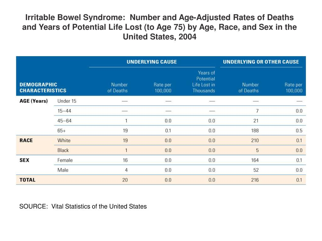 Irritable Bowel Syndrome:  Number and Age-Adjusted Rates of Deaths and Years of Potential Life Lost (to Age 75) by Age, Race, and Sex in the United States, 2004