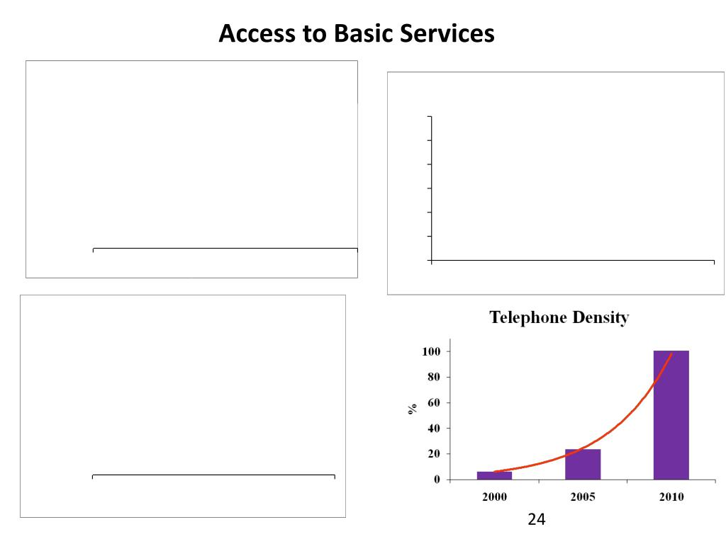 Access to Basic Services