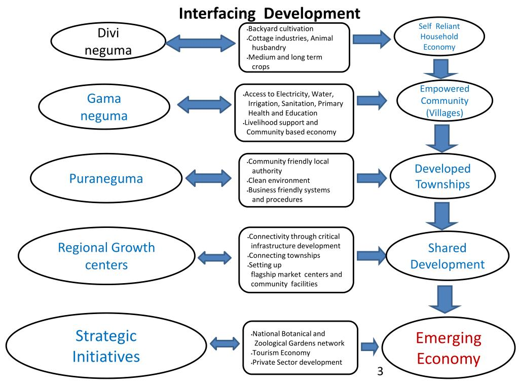 Interfacing  Development