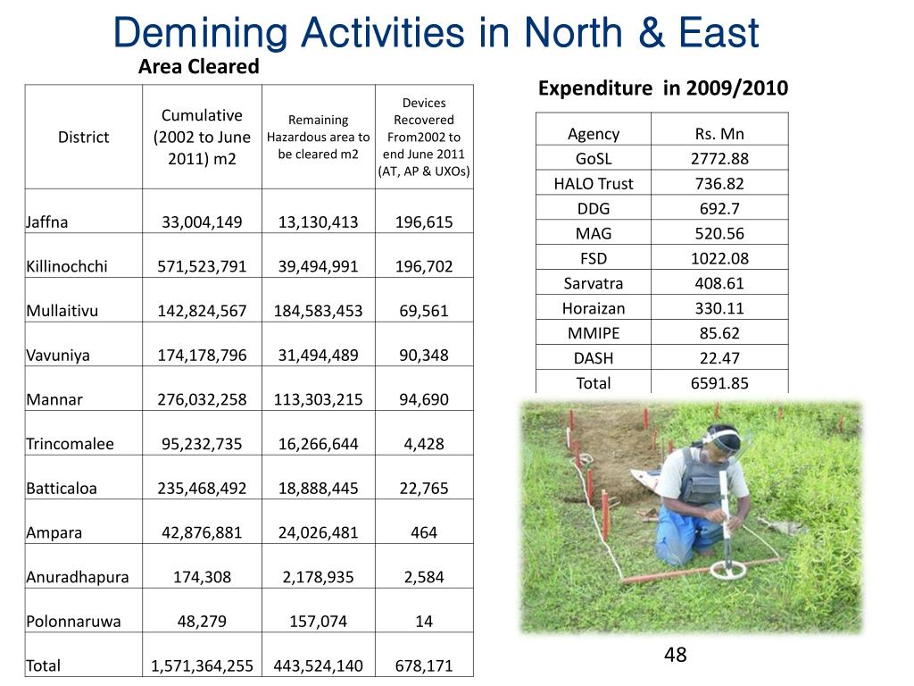 Demining Activities in North & East
