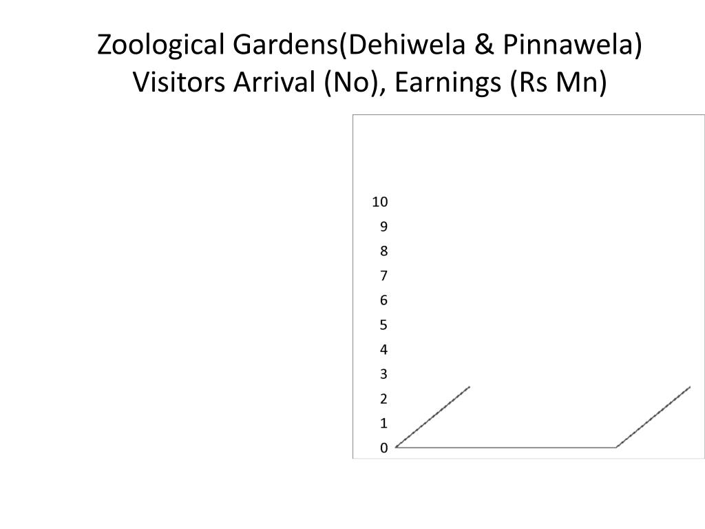 Zoological Gardens(Dehiwela & Pinnawela)