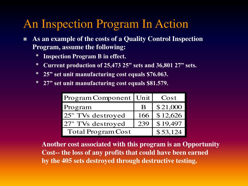 An Inspection Program In Action