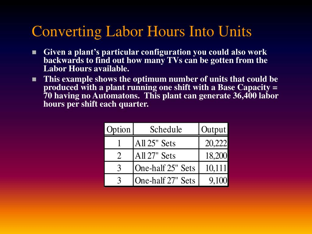 Converting Labor Hours Into Units