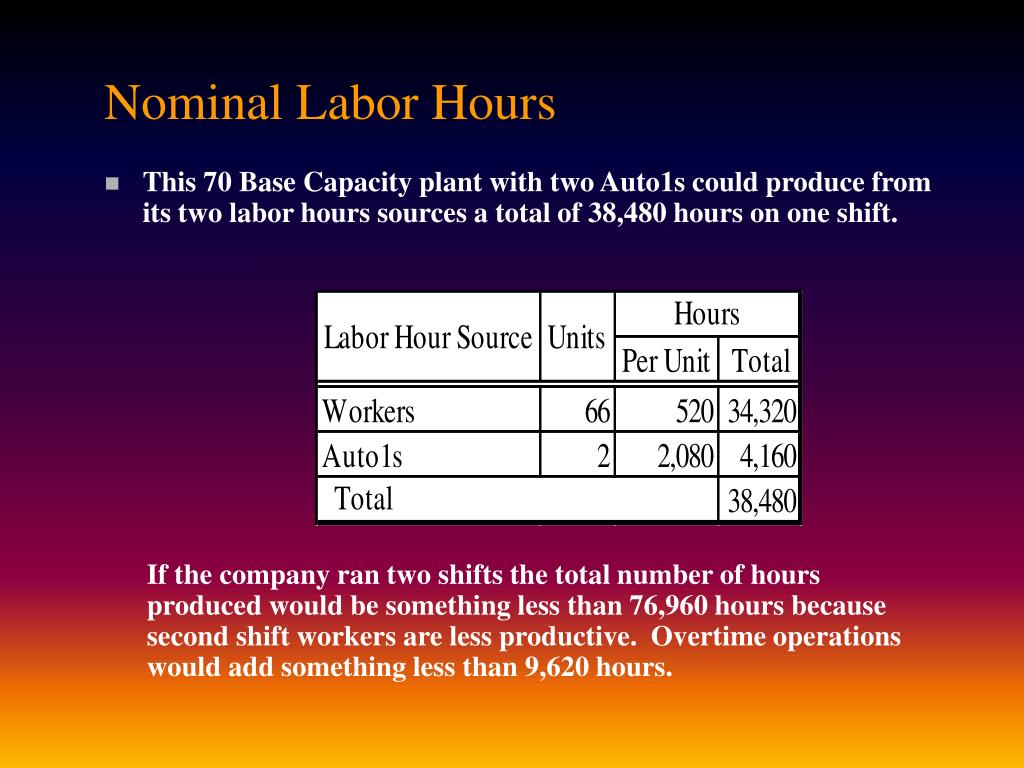 Nominal Labor Hours