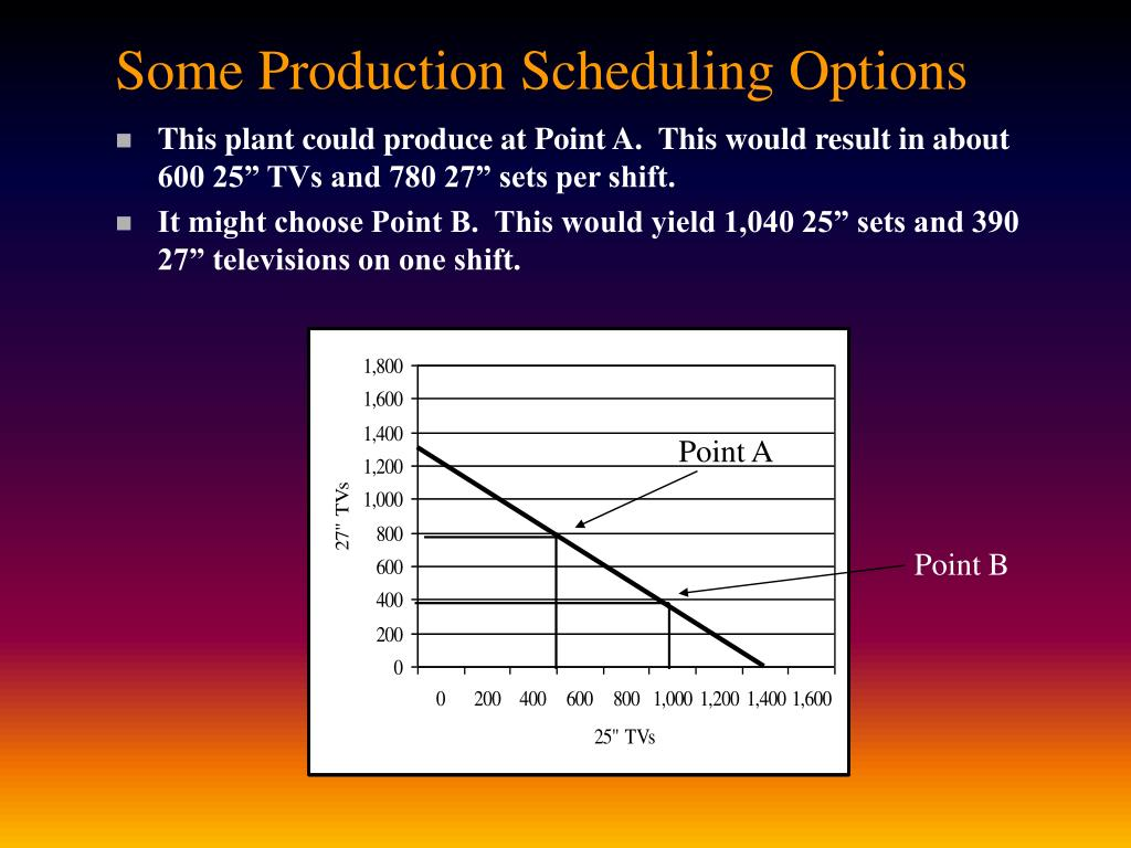 Some Production Scheduling Options
