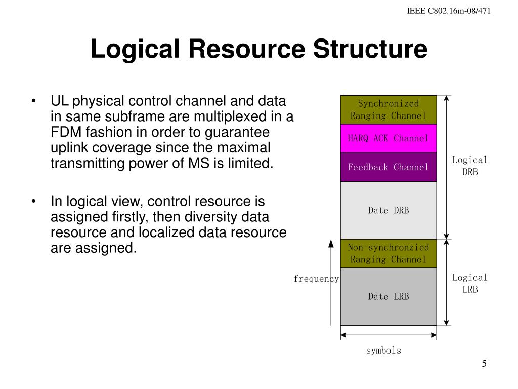 Logical Resource Structure