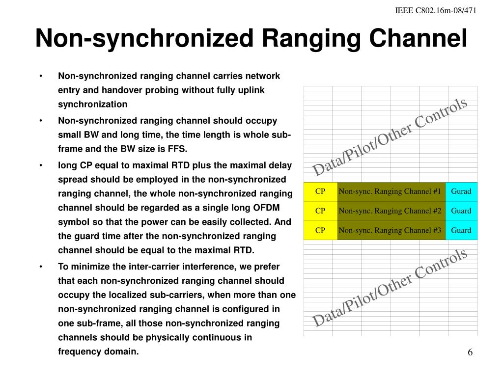 Non-synchronized Ranging Channel