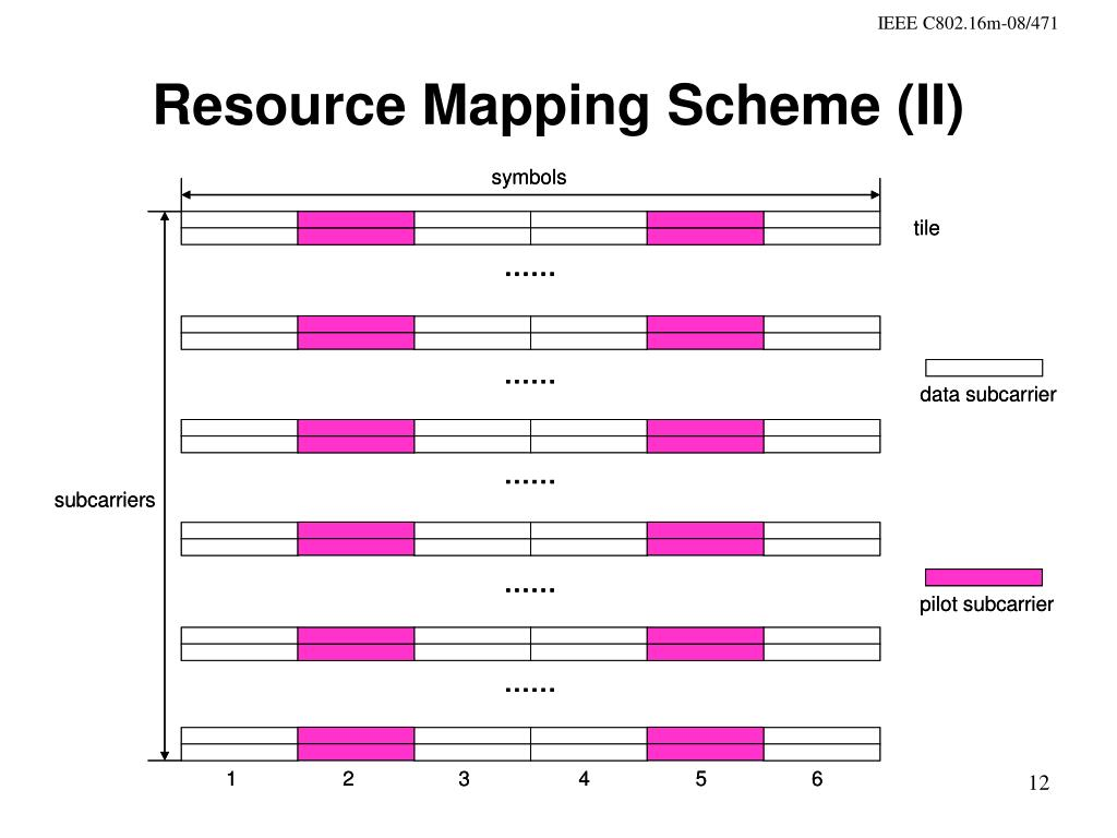 Resource Mapping Scheme (II)
