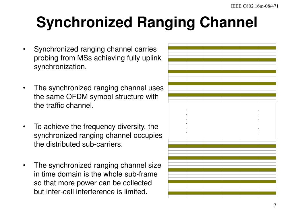 Synchronized Ranging Channel