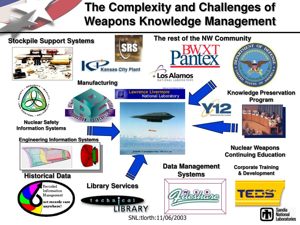 The Complexity and Challenges of
