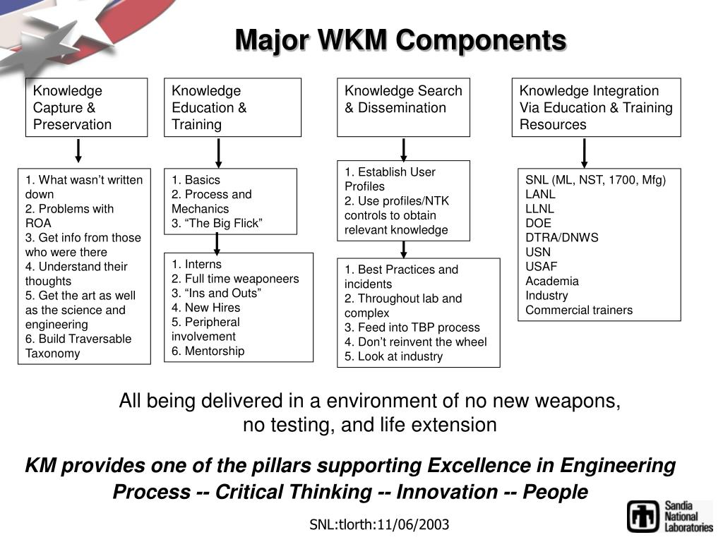 Major WKM Components