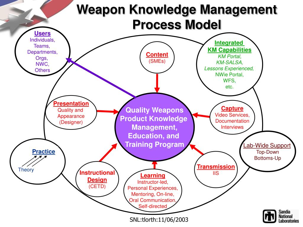 Weapon Knowledge Management Process Model