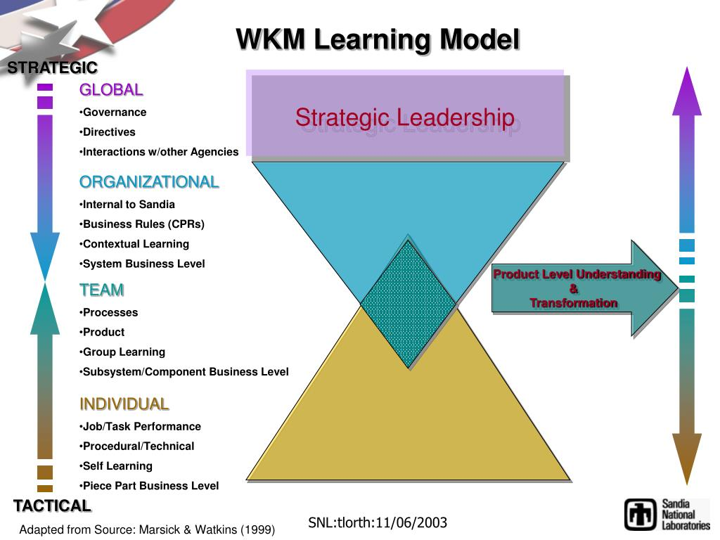 WKM Learning Model