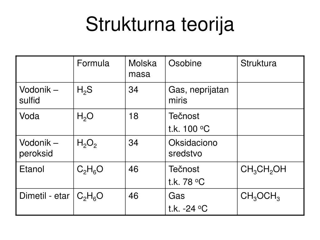 Strukturna teorija