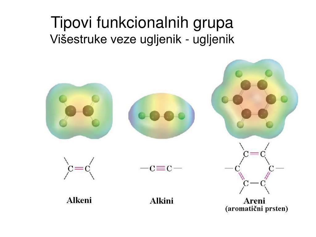Tipovi funkcionalnih grupa