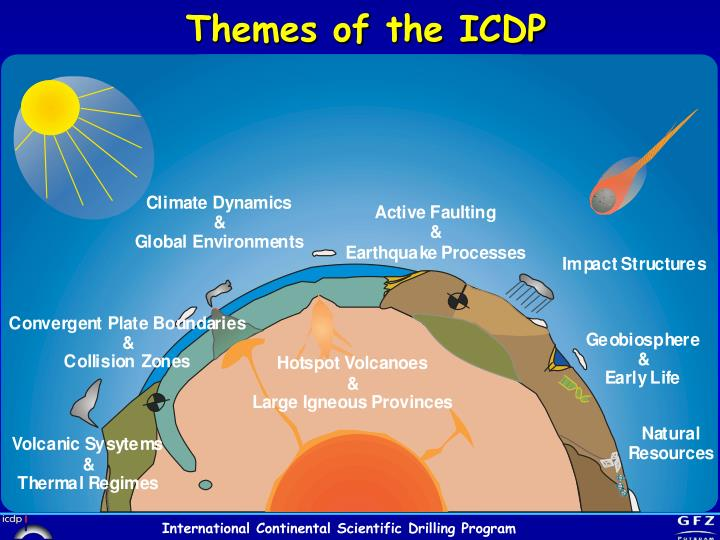 Themes of the ICDP