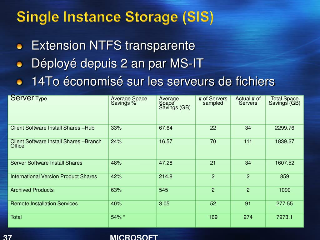 Single Instance Storage (SIS)