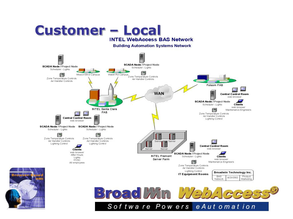 Customer – Local