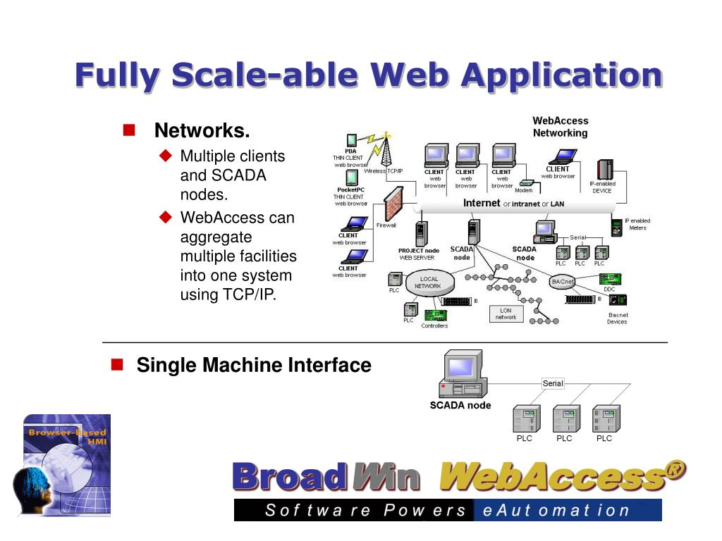 Fully Scale-able Web Application