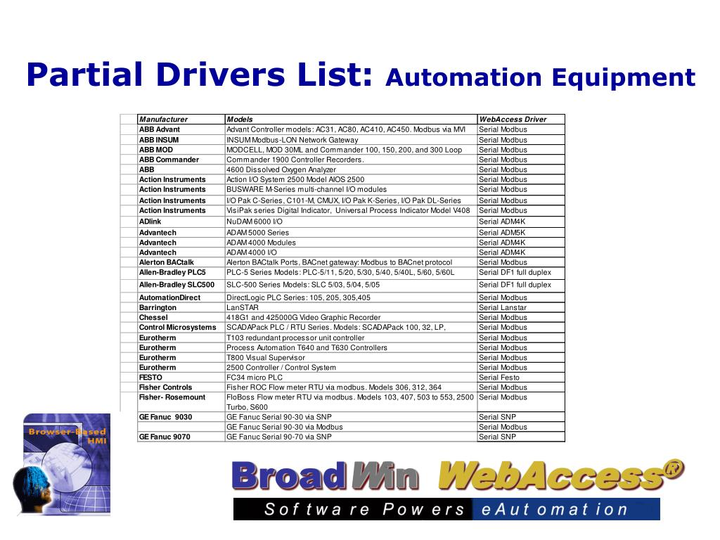 Partial Drivers List: