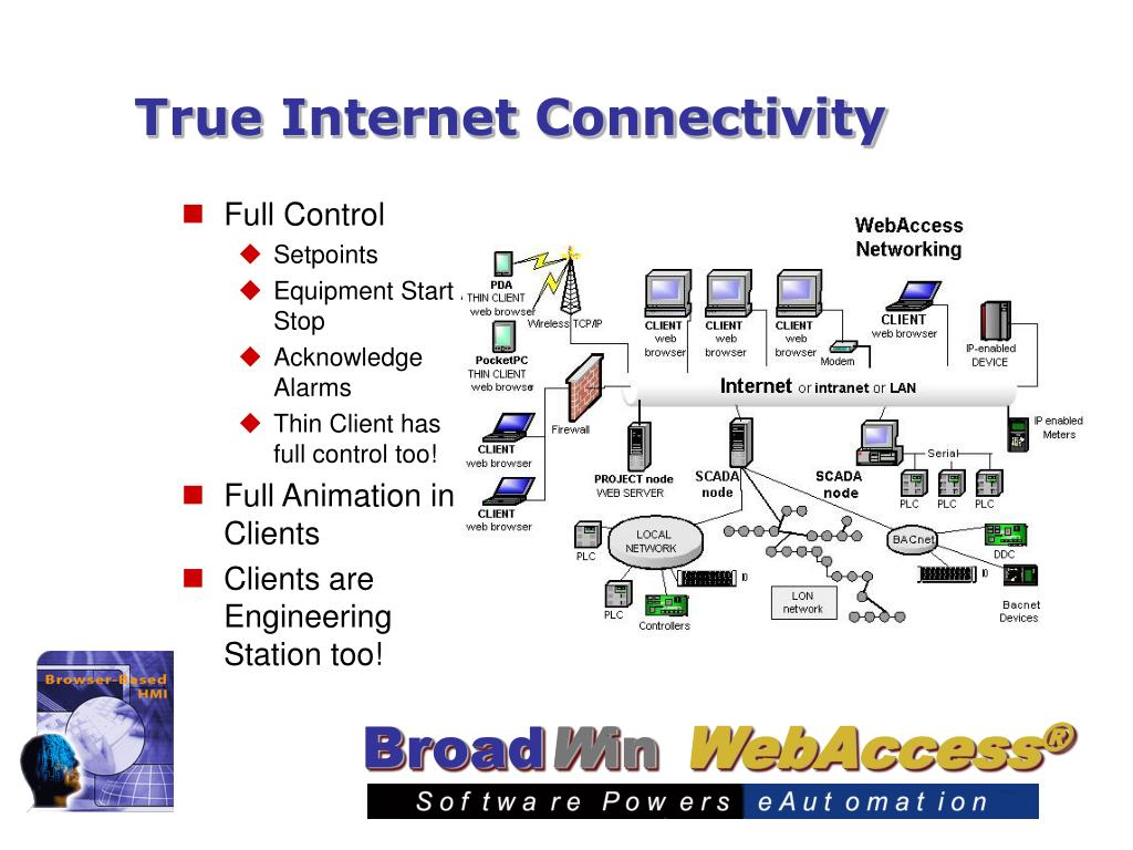 True Internet Connectivity