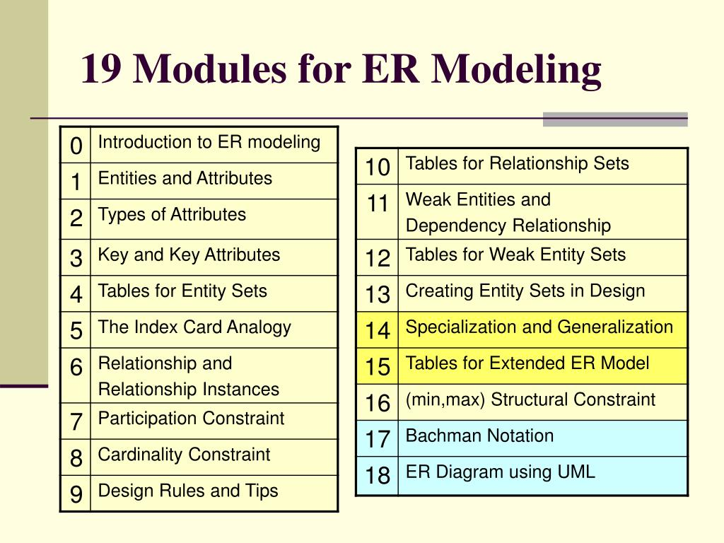 19 Modules for ER Modeling