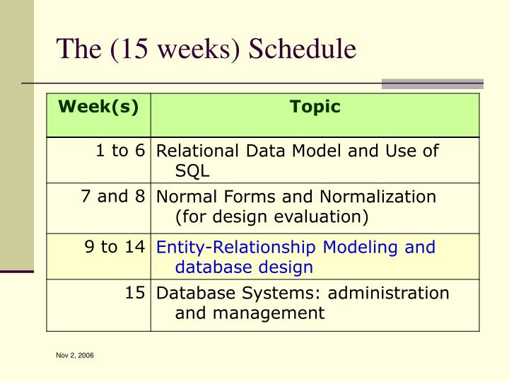 The 15 weeks schedule