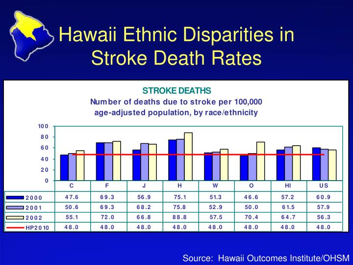 Hawaii Ethnic Disparities in Stroke Death Rates