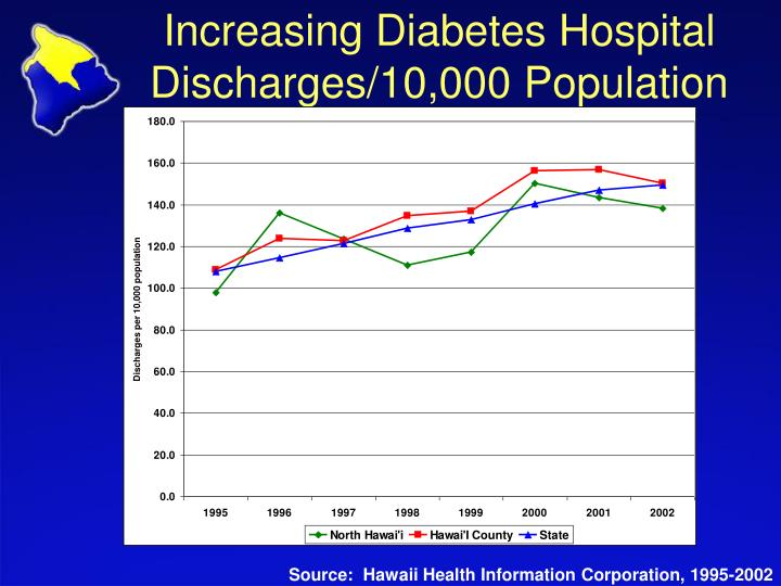 Increasing Diabetes Hospital Discharges/10,000 Population