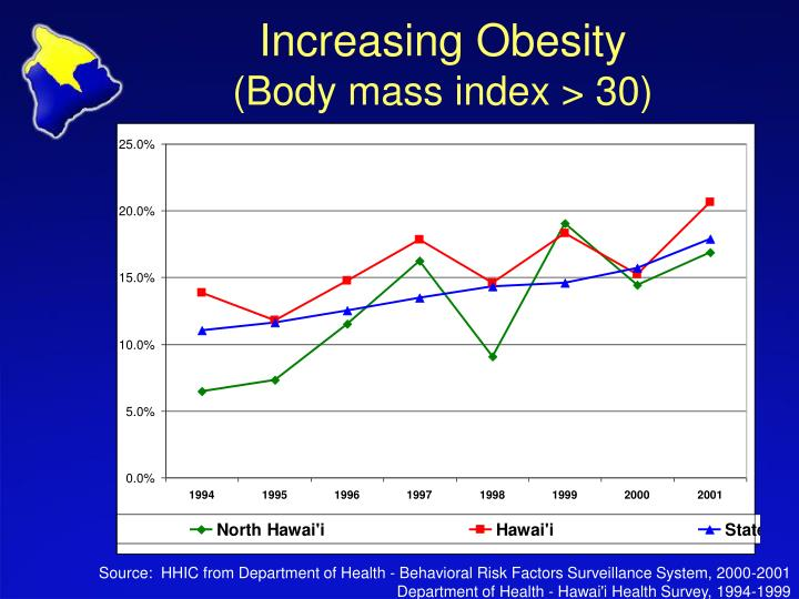 Increasing Obesity