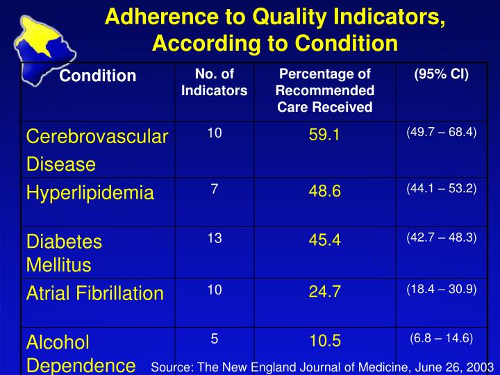 Adherence to Quality Indicators,