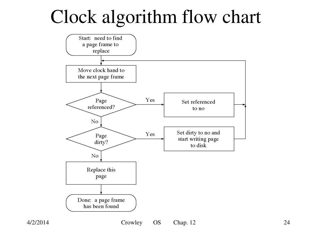 Clock algorithm flow chart