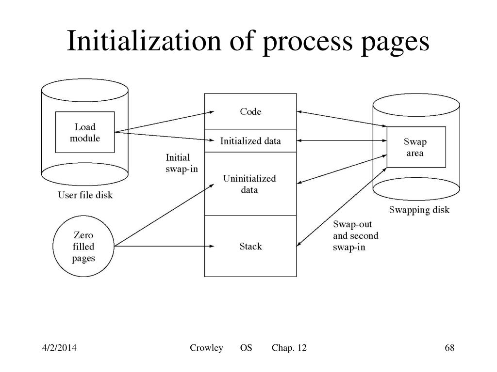 Initialization of process pages