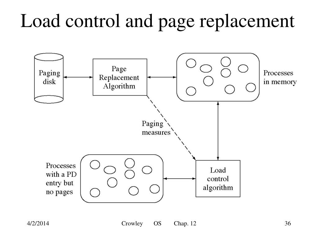 Load control and page replacement