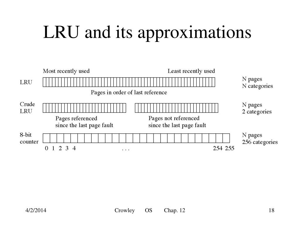 LRU and its approximations