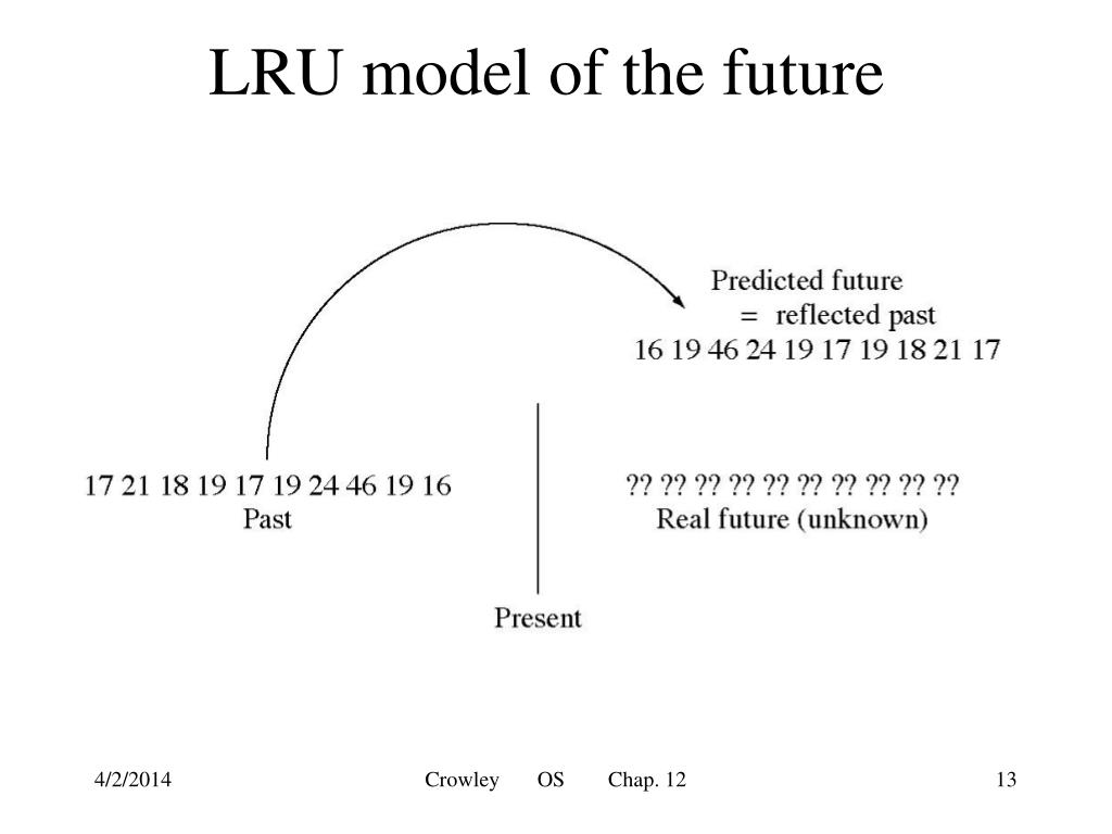LRU model of the future