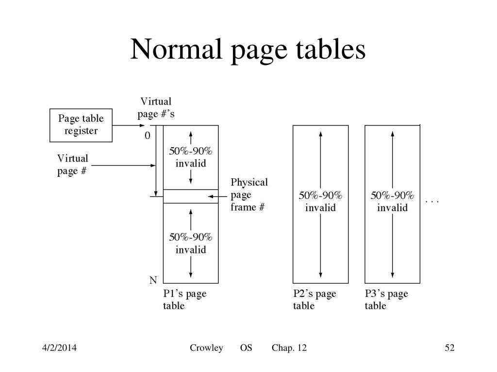Normal page tables