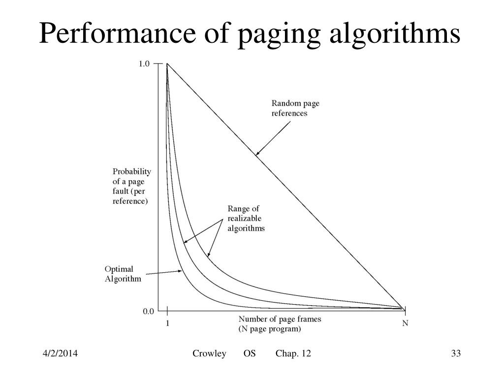 Performance of paging algorithms