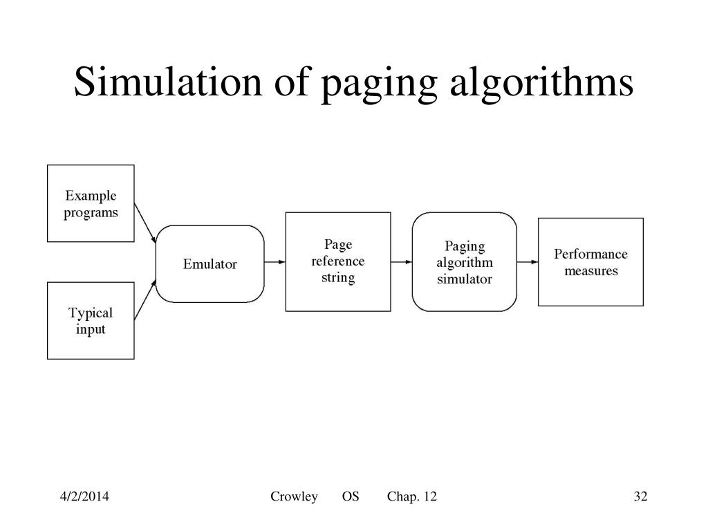 Simulation of paging algorithms