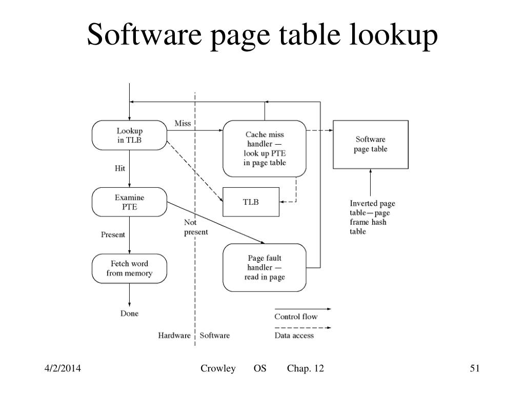 Software page table lookup