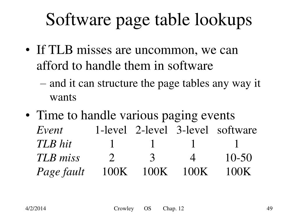 Software page table lookups