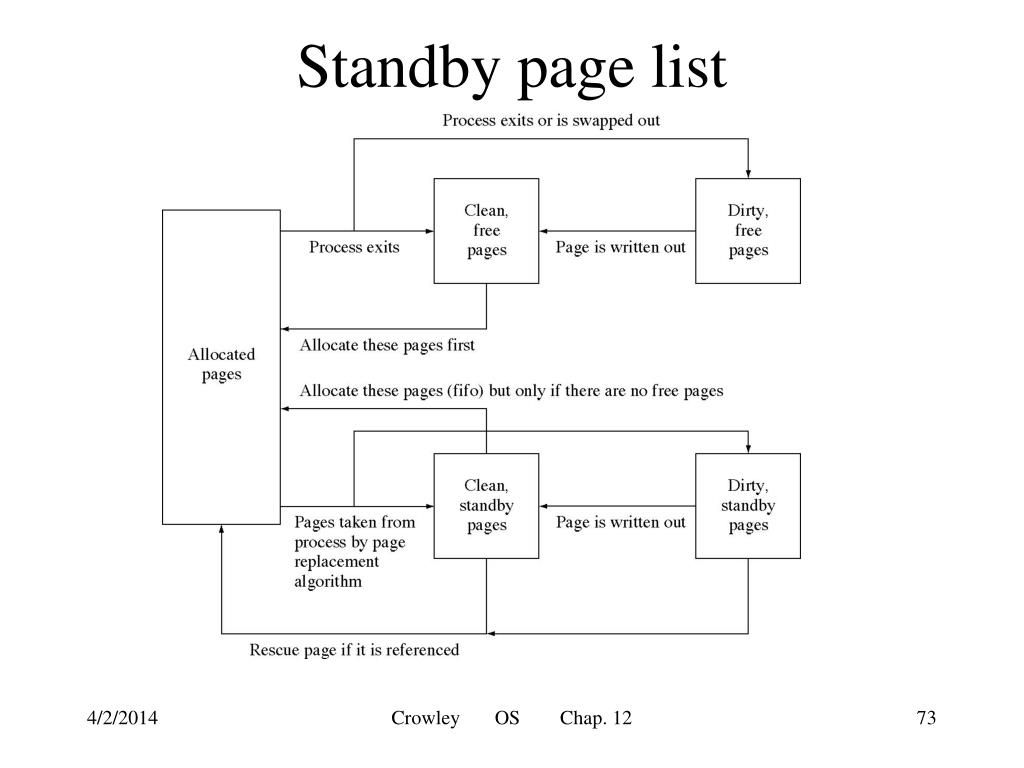 Standby page list