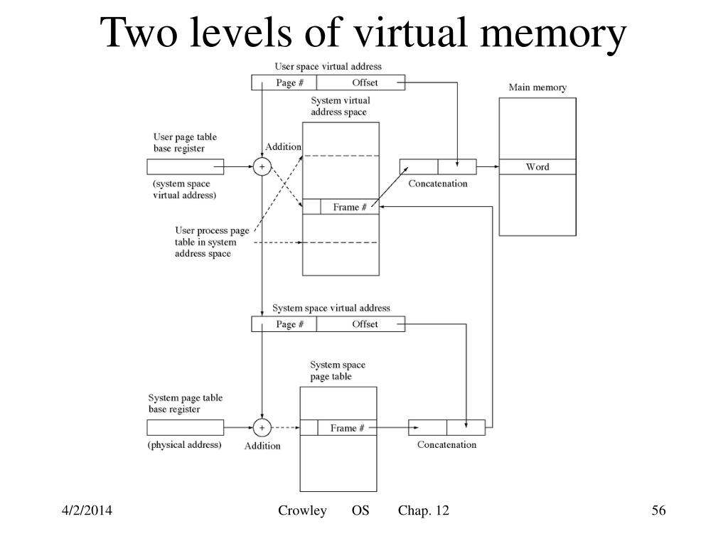 Two levels of virtual memory