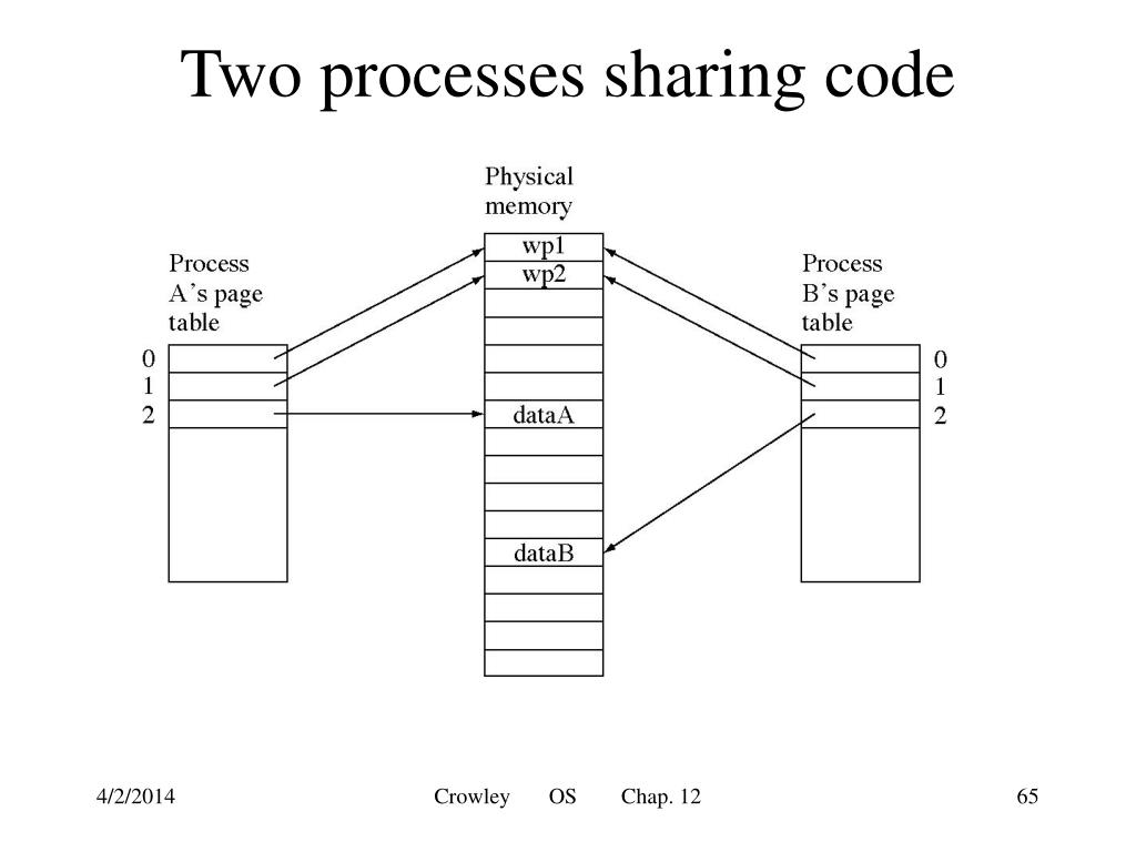 Two processes sharing code