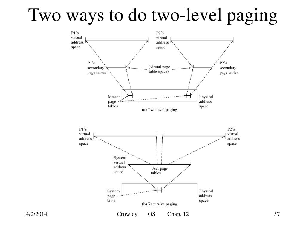 Two ways to do two-level paging