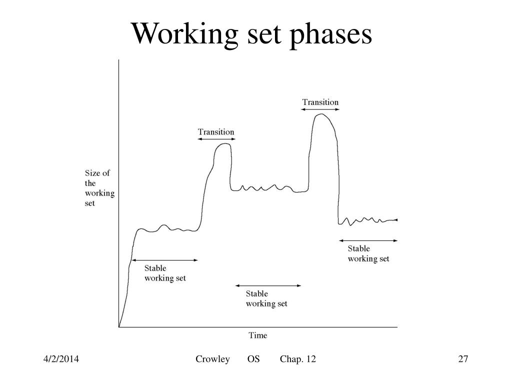 Working set phases