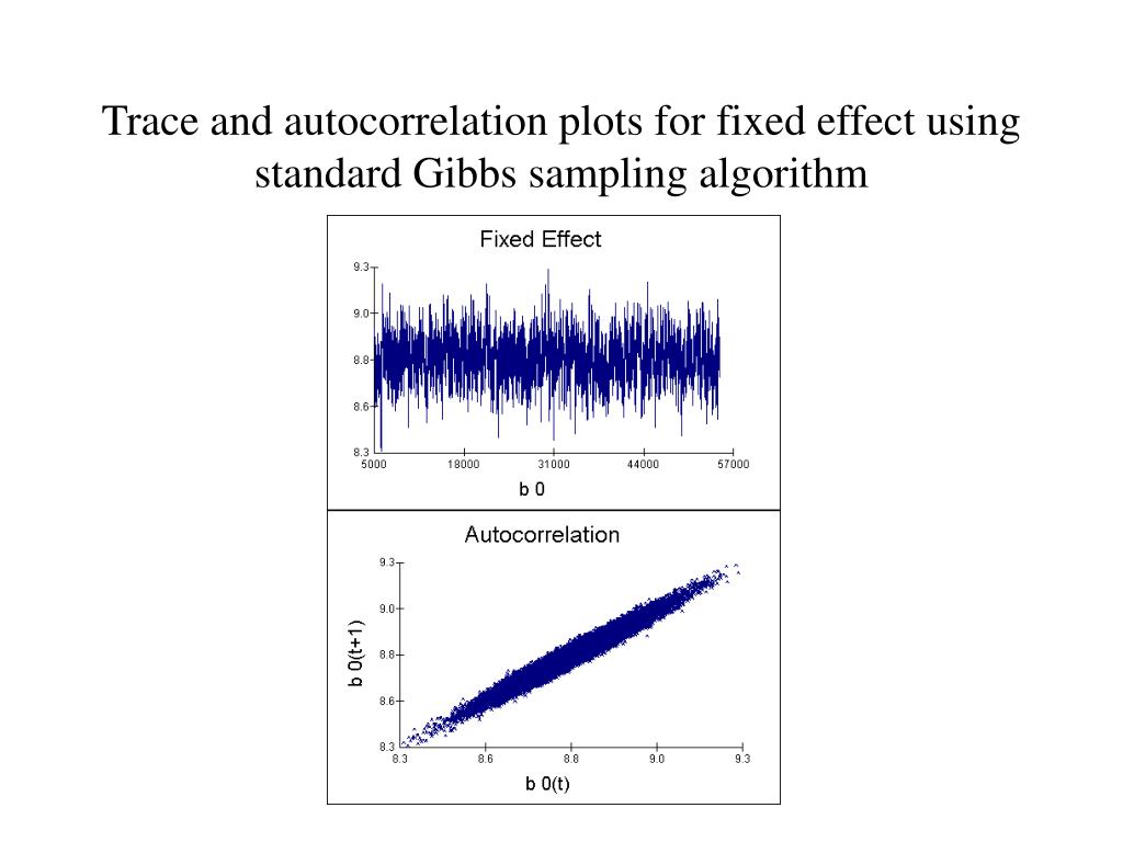 Trace and autocorrelation plots for fixed effect using standard Gibbs sampling algorithm