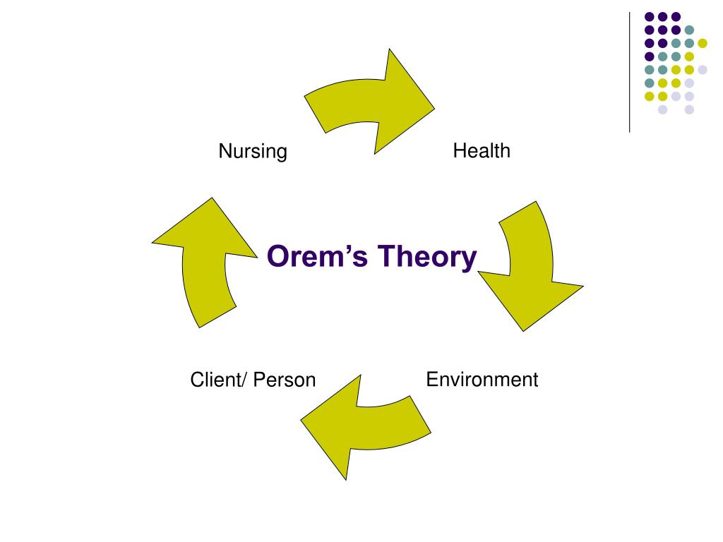 dorthea orem Theory analysis: orem  (dorothea orem's self-care theory, 2012) this theory can easily be explained by a model and described in general terms the key concepts .
