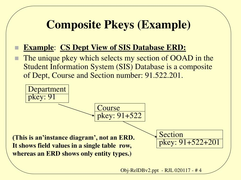 Composite Pkeys (Example)